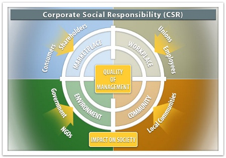 Corporate Social Responsibility | Boundless Management