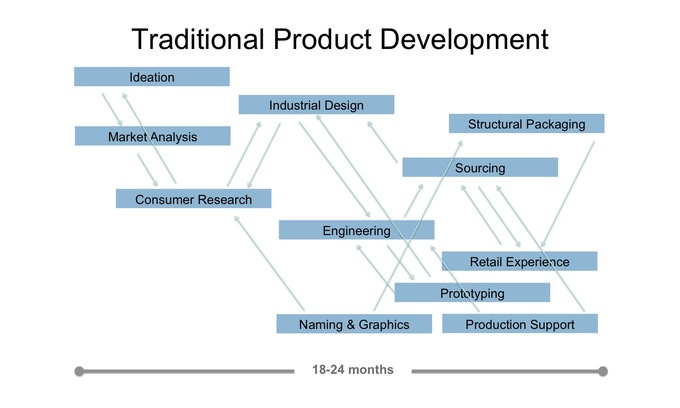 product development research papers R&d research and development organization as a general supplier of forest user, and leveraging the strengths of the nippon paper group and our abundant wood resources, we engage in research and development to widen the bases of our businesses.