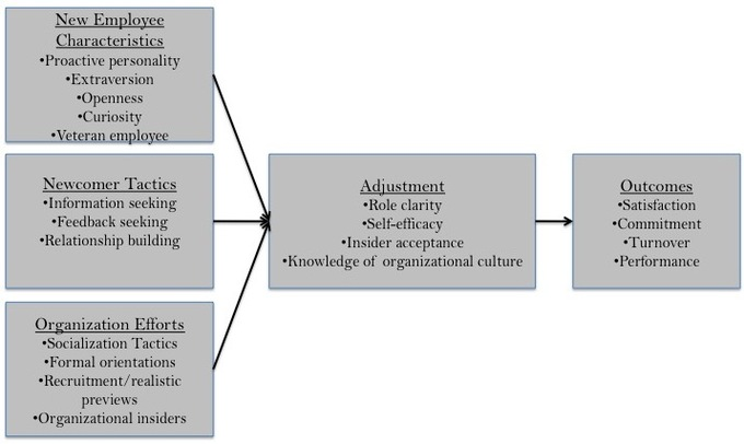 Core Functions of Human Resource Management | Boundless ...
