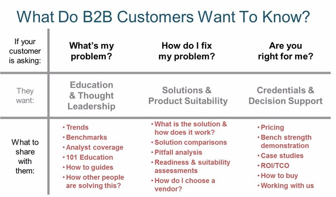 "A chart that shows what B2B customers want to know. It shows the customers' questions and what information should be shared with them. ""What's my problem?"" (education and thought leadership); ""How do I fix my problem?"" (solutions and product suitability); ""Are you right for me?"" (credentials and decision support)."