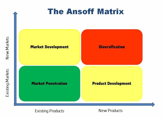 When determining marketing strategy, the Ansoff Matrix looks at new and existing products and markets based on market development, diversification, market penetration, and product development.