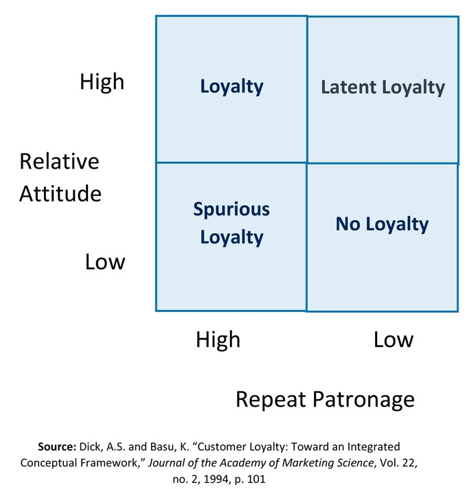 A grid that shows loyalty where relative attitude and repeat patronage are rated as high or low based on spurious loyalty, no loyalty, loyalty, and latent loyalty.