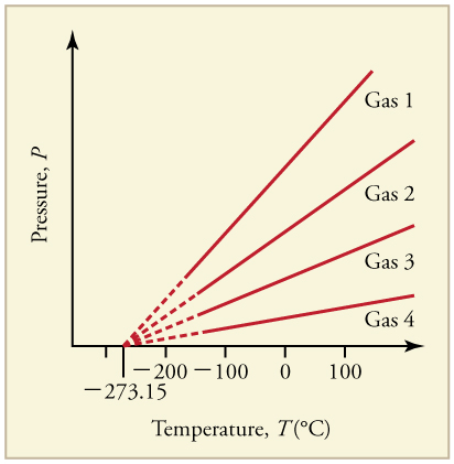 Ideal Gas Law Boundless Physics