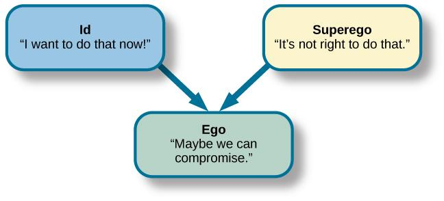the main features and functions of the superego according to freud A summary of primary socialization in 's according to freud someone with a hyperactive superego would be confined within a too-rigid system.