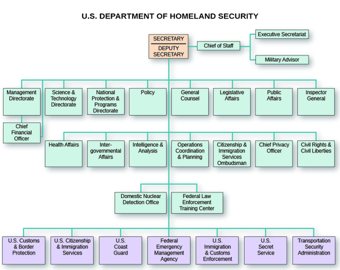 The org chart of the U.S. Department of Homeland Security