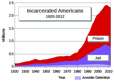 "A graph labeled ""Incarcerated Americans, 1920-2012"" shows, in millions, the numbers of people incarcerated in prison, jail, or juvenile detention facilities. The numbers trend slightly upward from 1920-1980 and then climb steeply."
