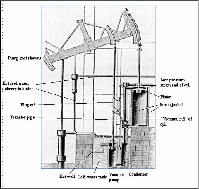 The schematic shows the parts of the watt steam pumping engine, including: pump, hot feed water delivery to boiler, plug rod, transfer pipe, hot well, cold water tank, vacuum pump, condenser, vacuum end of cylinder, steam jacket, piston, and low pressure steam end of cylinder.