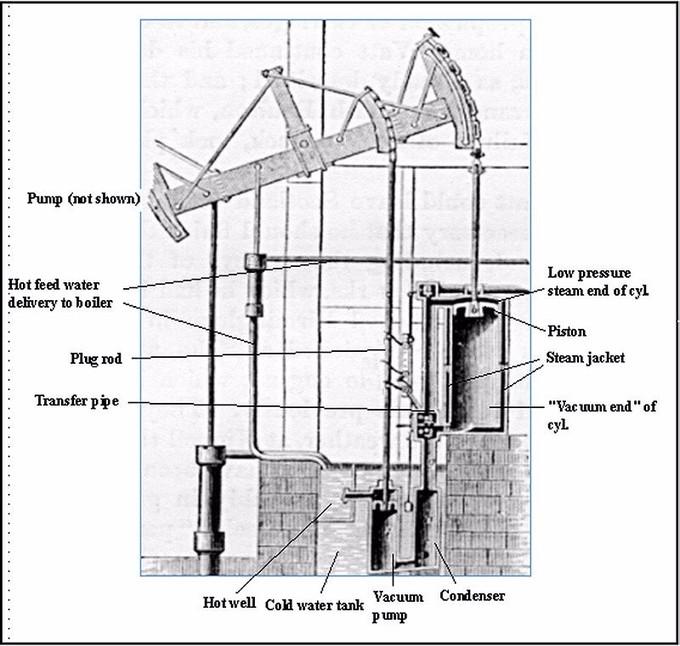O esquema mostra as partes do motor de bombeamento de vapor de watt, incluindo: bomba, fornecimento de água quente de alimentação para caldeira, plugue, tubo de transferência, poço quente, tanque de água fria, bomba de vácuo, condensador, vácuo final do cilindro, jaqueta de vapor e a extremidade de vapor de baixa pressão do cilindro.