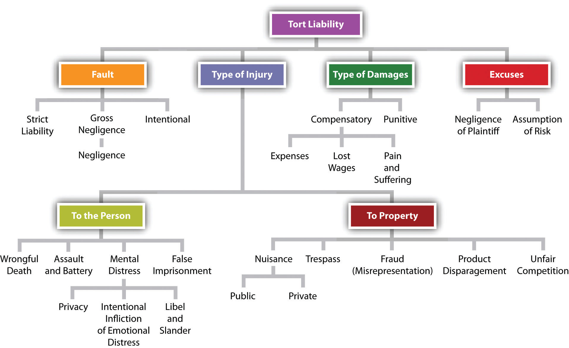 purpose of tort laws | business and the legal environment