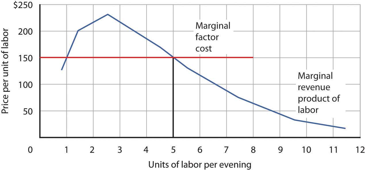 Marginal Revenue Product and Marginal Factor Cost: Economics Full ...