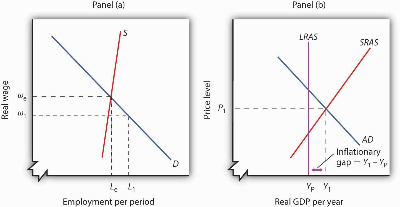 Aggregate Demand Curve Recession The Aggregate Demand Curve