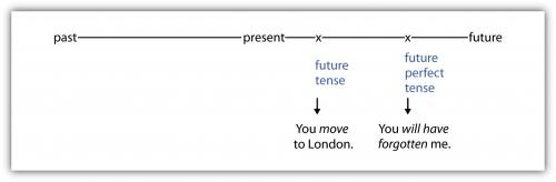 A timeline showing past, present, and future, with future tense and future perfect tense falling between present and future. Future tense example: You move to London. Move is future tense. Future perfect tense example: You will have forgotten me. Will have forgotten is the future perfect tense.