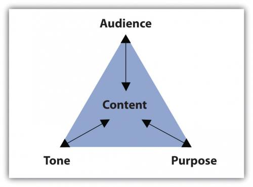 Triangle. Each corner is labeled audience, purpose, and tone. Each corner has an arrow pointing between each corner and the word Content at the center of the triangle.