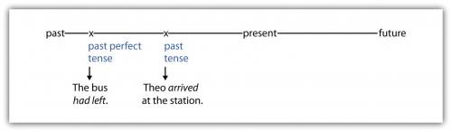 A timeline showing past, present, and future. Past perfect tense example: The bus had left. Had left is past perfect tense. Past tense example: Theo arrived at the station. Arrived is in past tense.