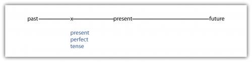 A timeline showing past, present, and future. Present perfect tense falls between past and present.