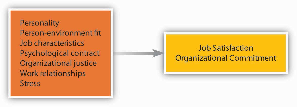 what is the difference between job satisfaction and organizational commitment