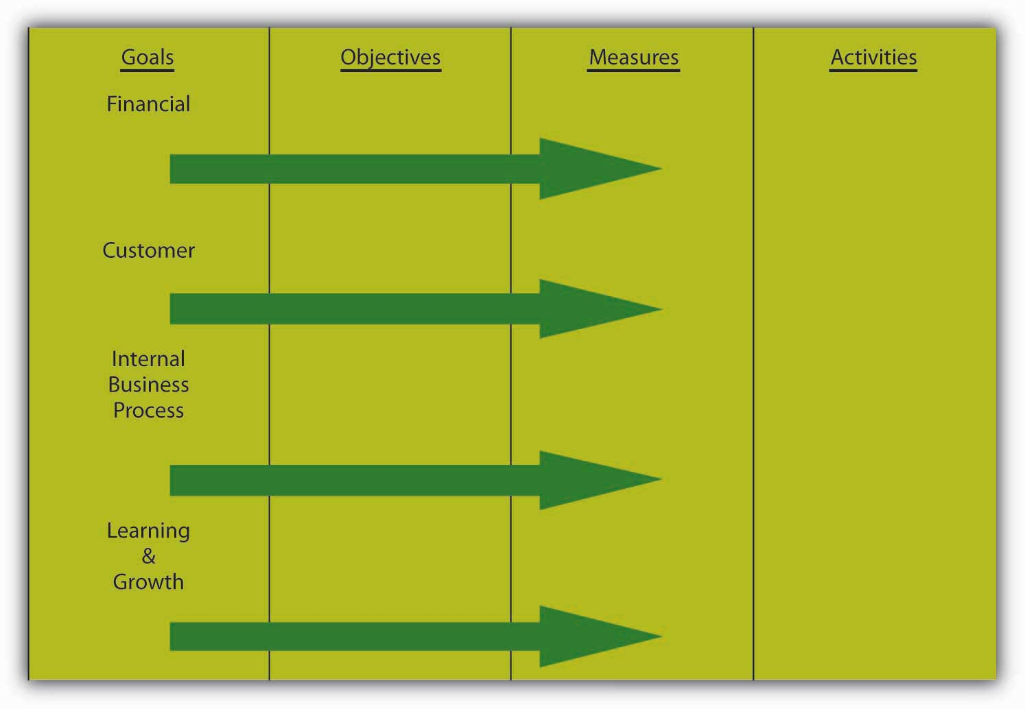 From Management by Objectives to the Balanced Scorecard | Principles