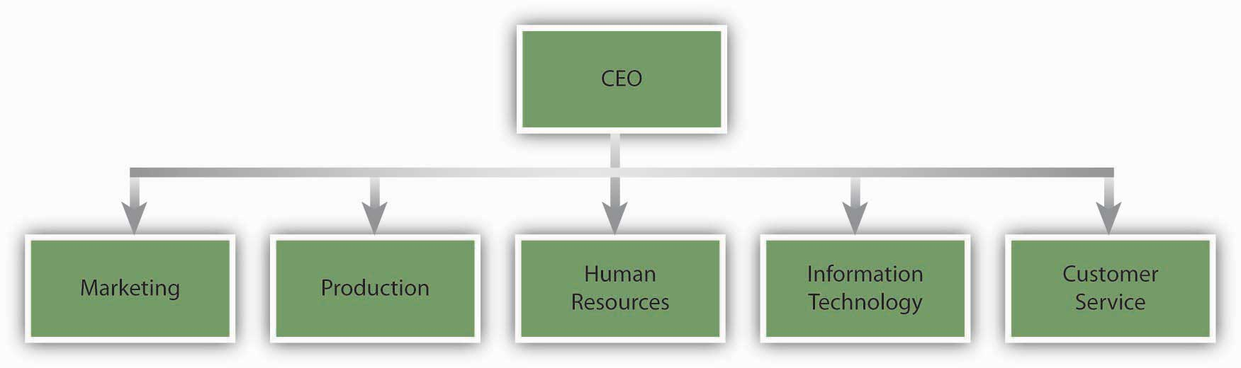 Organizational Structure Principles Of Management