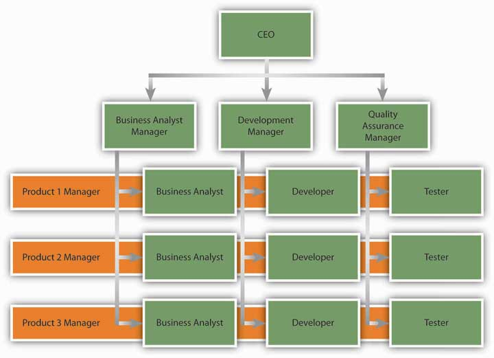 Contemporary forms of organizational structures for Best product development companies