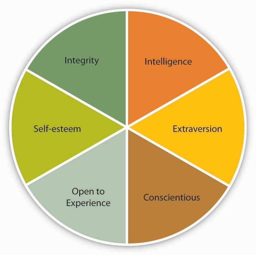 leadership traits essay