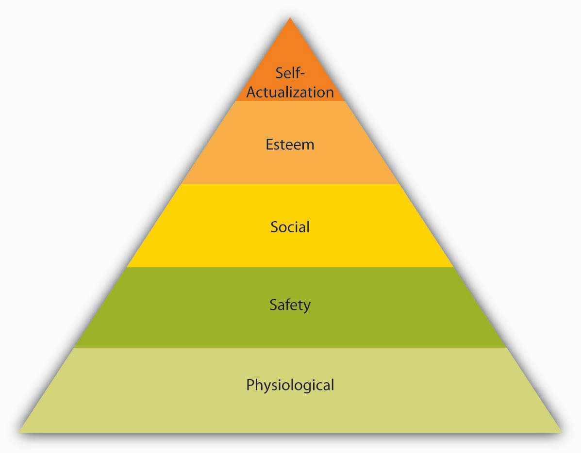 the subjective viewpoints of emotion and motivation in maslows hierarchy of needs Maslow's hierarchy of needs is one of the best-known theories of maslow, ah a theory of human motivation e needs and subjective well-being around the.