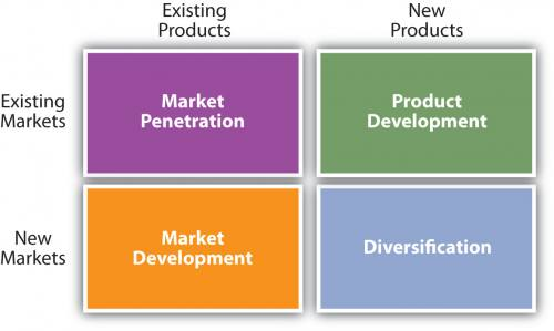 A table showing markets and products. Market penetration takes existing products and puts them into existing markets. Product development puts new products into existing markets. Market development puts existing products into new markets. Diversification puts new products into new markets.