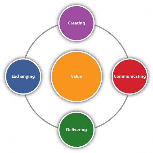 Circular chart with Value in the center surrounded by exchanging, delivering, communicating, and creating.