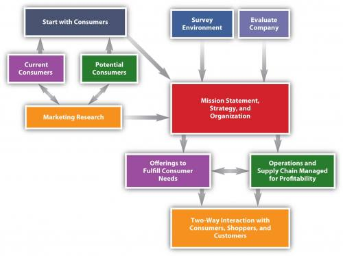 Information from the survey environment, an evaluation of the company, and the market research of current consumers and potential consumers all contribute to forming the mission statement, strategy, and organization. The mission statement, strategy, and organization all contribute to offerings to fulfill the consumers needs as well as the ability to manage operations and supply chain for profitability. The offerings to fulfill consumer needs and the ability to manage operations and supply chain for profitability interact with each other to provide two-way interaction with consumers, shoppers, and customers.