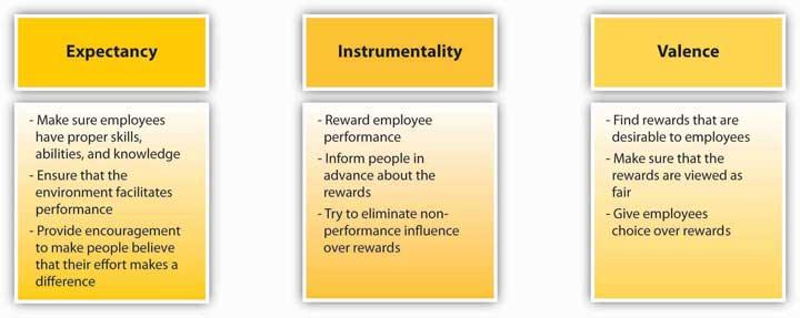 5 3 Process-Based Theories | Organizational Behavior