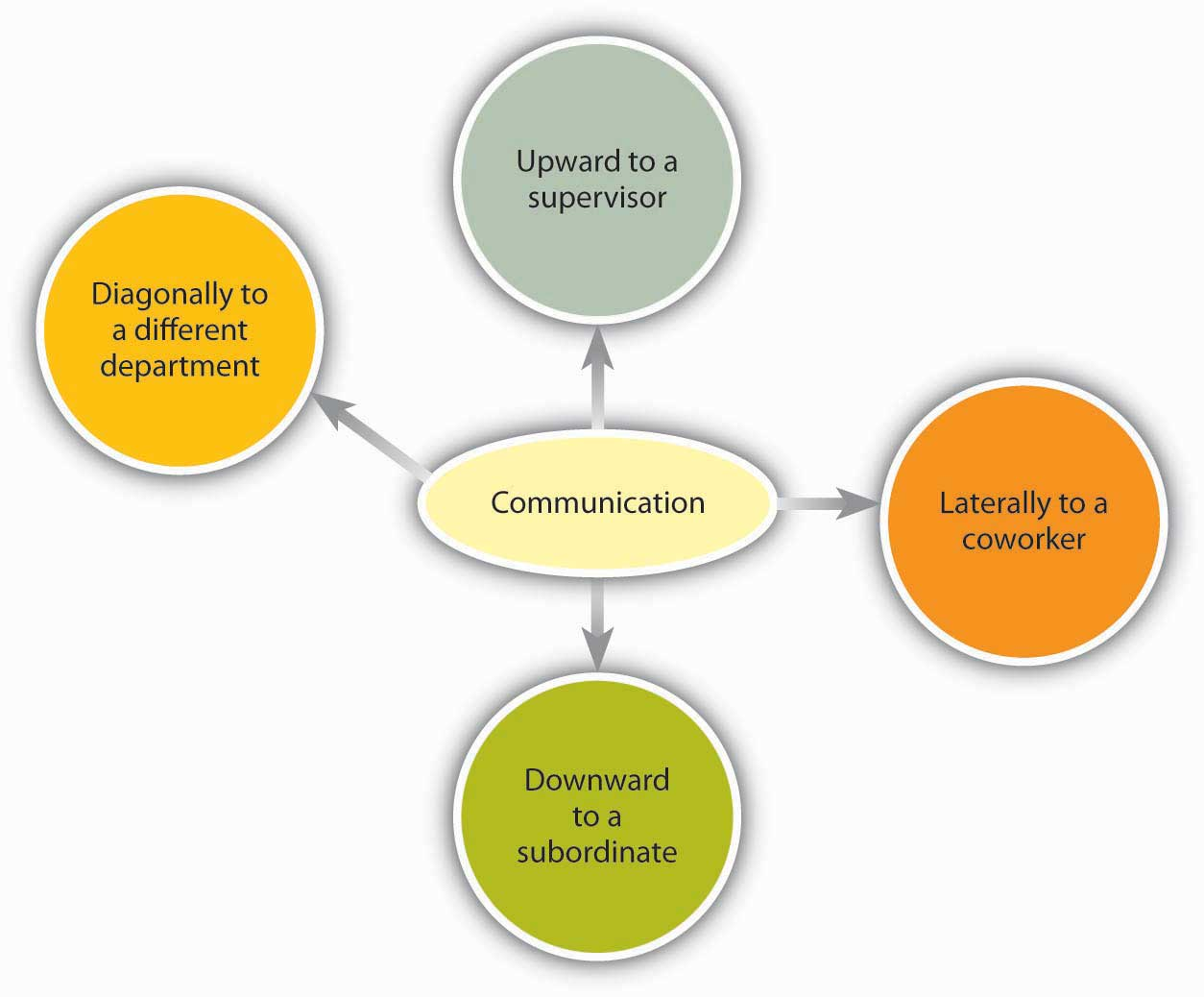 Gay Marriage Essay Thesis Direction Of Communication Within Organizations Essay For Health also An Essay On Newspaper  Different Types Of Communication And Channels  Organizational  Essay Papers Examples