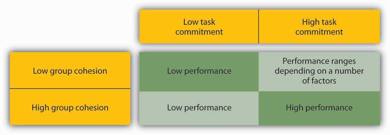 cohesion and performance in groups a