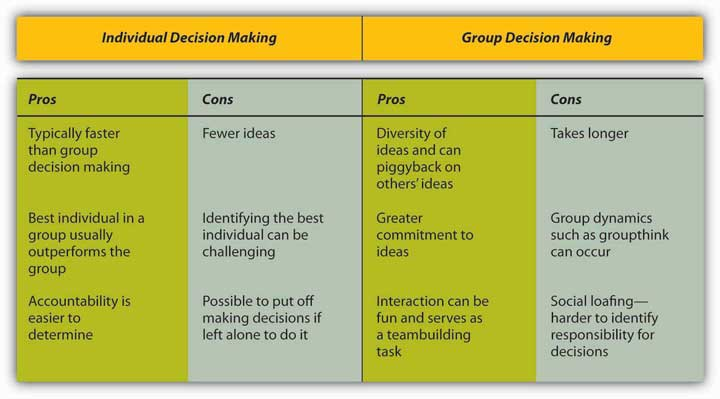 comparing individual and group decision-making