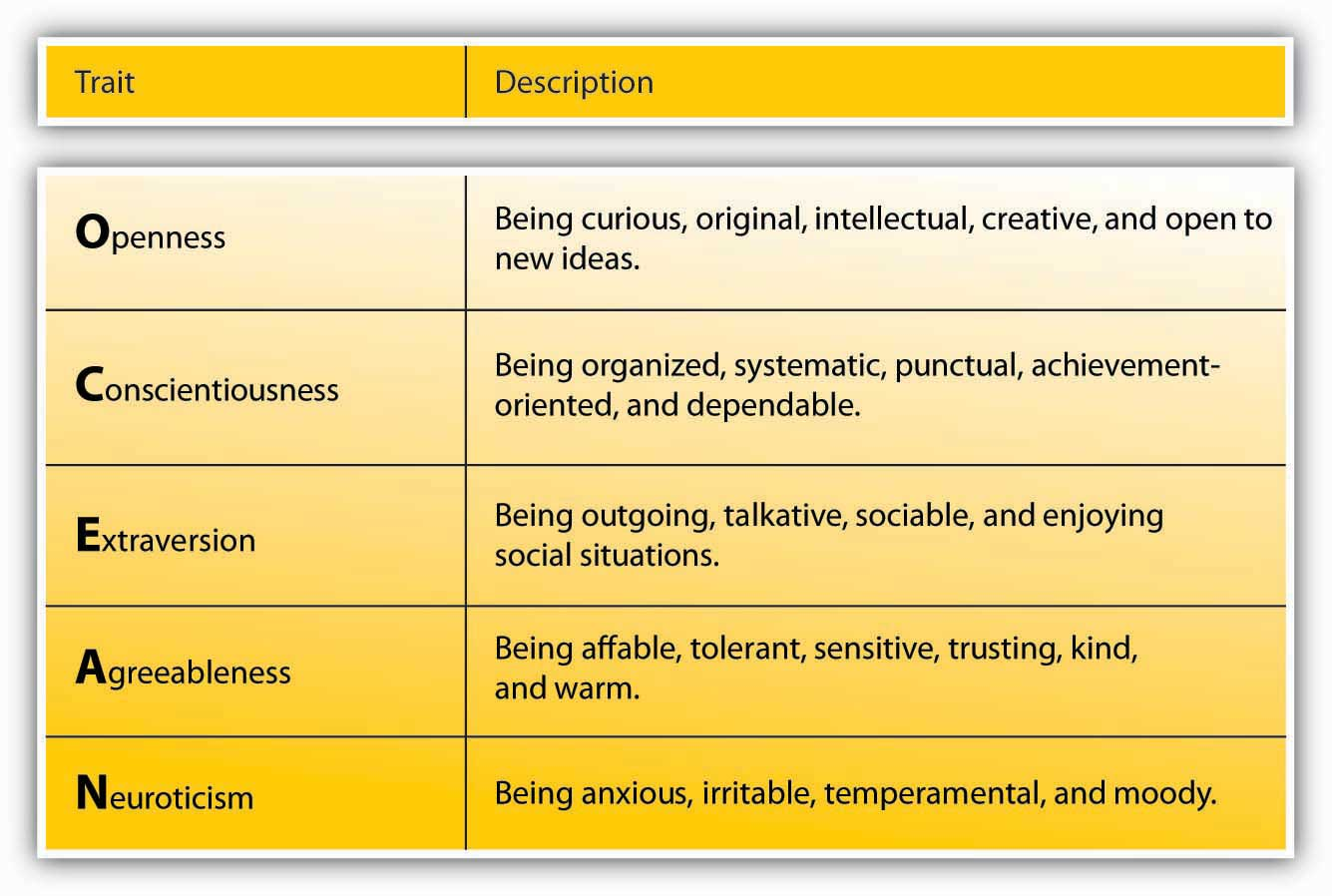 big five personality traits examples