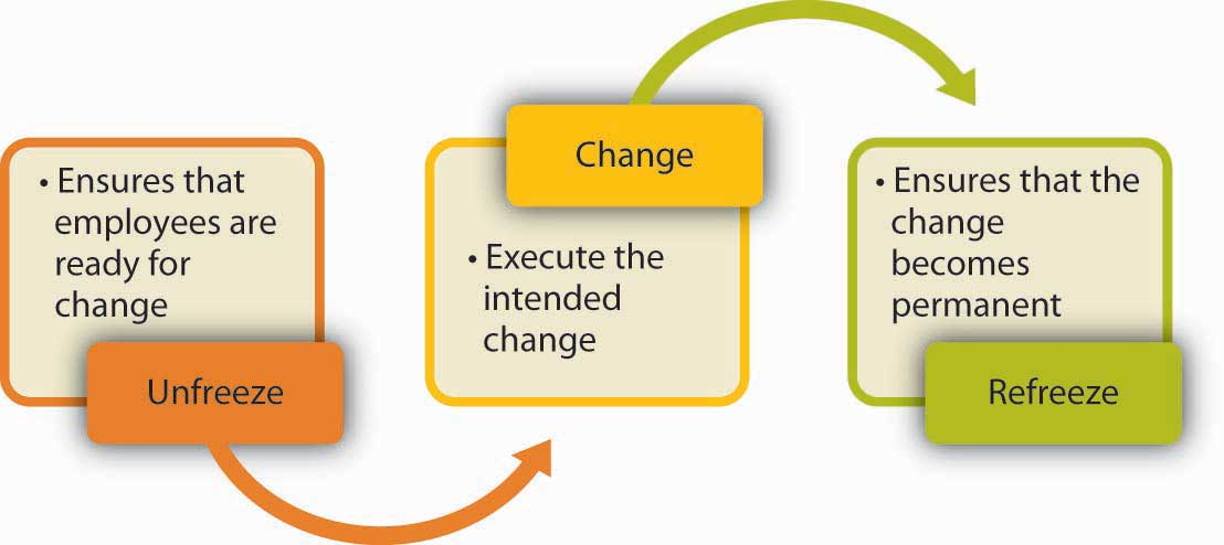 leading change with the 5 p model