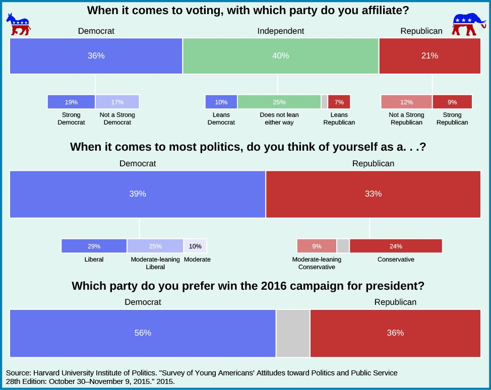 A chart showing the political affiliations of young Americans. Under the question