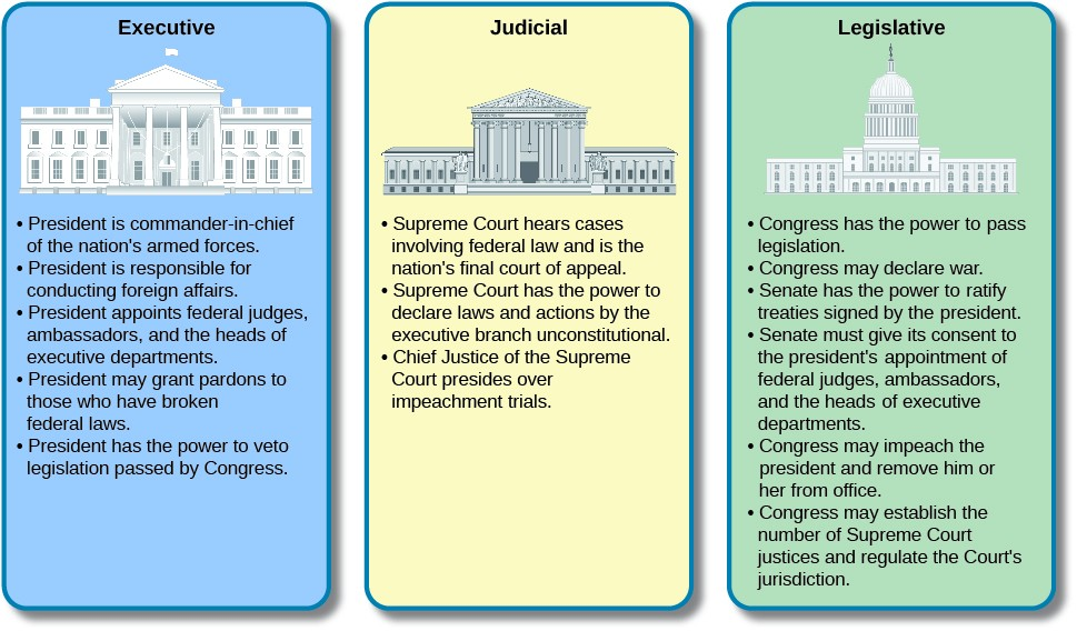This infographic includes three boxes with Executive, Judicial, and Legislative headings. The powers listed for the executive branch are: President is commander-in0chief of the nation's armed forces; President is responsible for conducting foreign affairs; President appoints federal judges, ambassadors, and the heads of executive departments; President may grant pardons to those who have broken federal laws; President has the power to veto legislation passed by Congress. The powers listed for the judicial branch are: Supreme Court hears cases involving federal law and is the nation's final court of appeal; Supreme Court has the power to declare laws and actions by the executive branch unconstitutional; Chief Justice of the Supreme Court presides over impeachment trials. The powers listed for the legislative branch are: Congress has the power to pass legislation; Congress may declare war; Senate has the power to ratify treaties signed by the president; Senate must give its consent to the president's appointment of federal judges, ambassadors, and the heads of executive departments; Congress may impeach the president and remove him or her from office; Congress may establish the number of Supreme Court justices and regular the Court's jurisdiction.