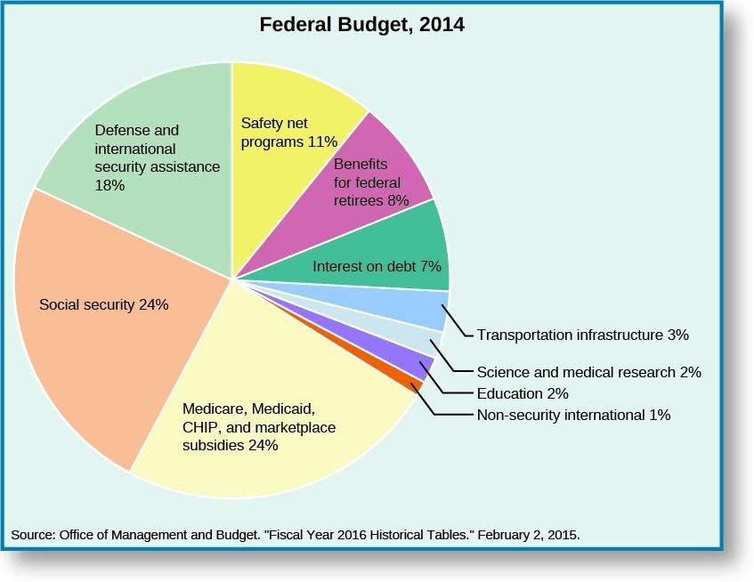 National Budget Pie Chart