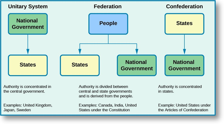 how does the united states court system compare to court systems in other countries The federal court system in the united states publication introduces judges and judicial administrators who are from other countries to the us federal judicial system, and its relationship to the legislative and executive branches of the us government.