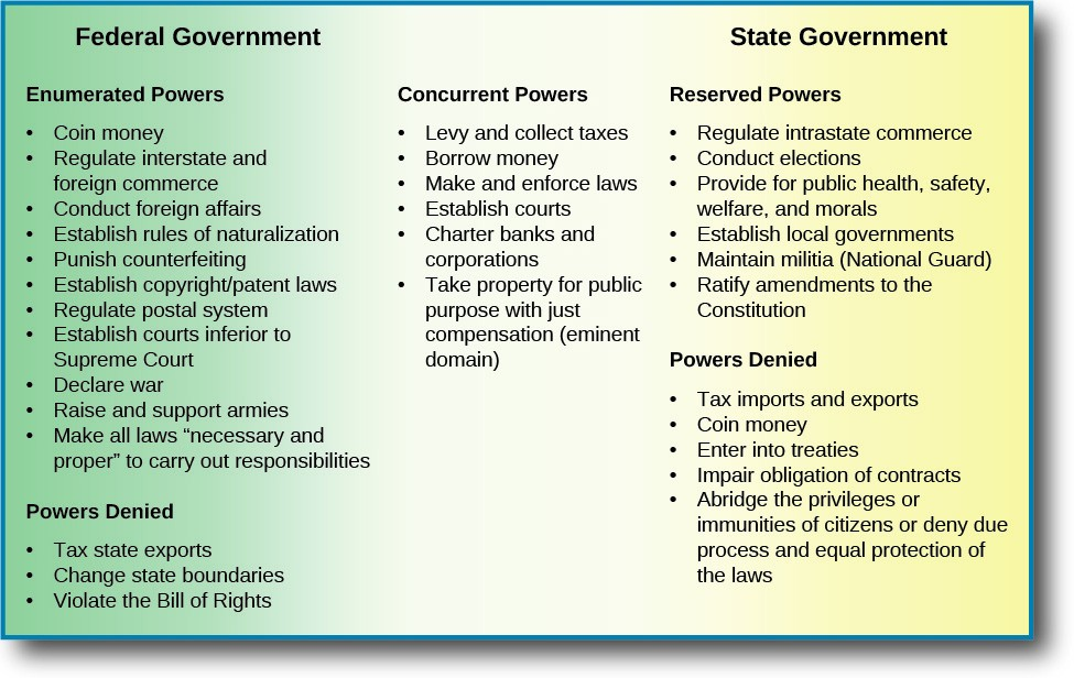 This chart lists the powers of the federal government, the state government, and the concurrent powers they share. Under the Federal Government, the enumerated powers listed are coin money, regulate interstate and foreign commerce, conduct foreign affairs, establish rules of naturalization, punish counterfeiting, establish copyright/patent laws, regulate postal system, establish courts inferior to Supreme court, declare war, raise and support armies, make all laws