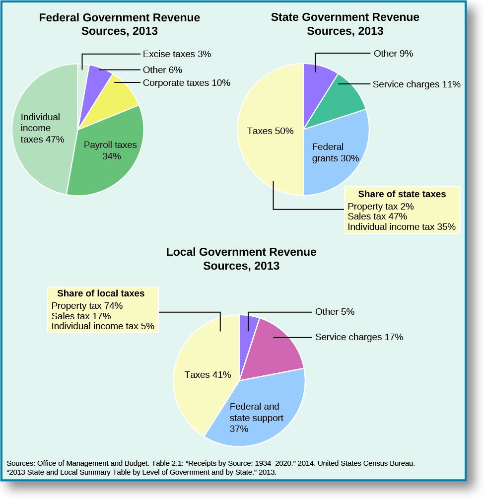 local govt revenue Sales and gross receipts taxes are another main source of state and local government tax revenue governments get their tax revenue, tax foundation fiscal.