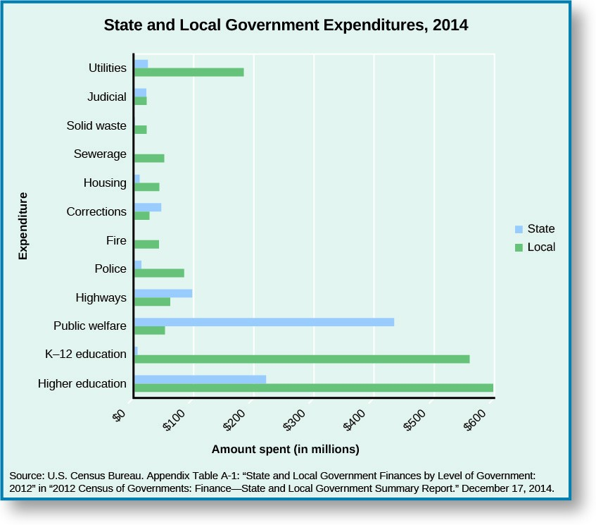 This chart lists State and Local Government Expenditures in 2014. On utilities, state expenditures were around 20 million dollars while local expenditures were around 180 million dollars. Judicial state and local expenditures were both around 20 million dollars. State spending on solid waste is 0, while local spending is around 20 million dollars. State spending on sewerage is 0, while local spending is around 50 million dollars. Housing expenditures are about 10 million by the state and 50 million by local government. Corrections expenditures are around 50 million by the state and 25 million by the local government. Fire expenditures are 0 in state and around 50 million by the local government. Police expenditures are around 10 million by the state and around 90 million by the local government. Highway expenditures are around 100 million by the state and 60 million by the local government. Public welfare expenditures are around 430 million dollars by the state and around 50 million dollars by the local government. K-12 education expenditures are around 5 million dollars by the state and around 550 million dollars by the local governemnt. Higher education expenditures are around 210 million dollars by the state and around 600 million dollars by the local government. At the bottom of the chart, a source is cited: