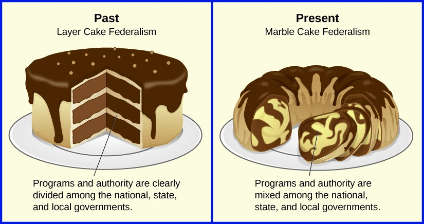 Image depicts federalism as two different types of cake. The first is labeled