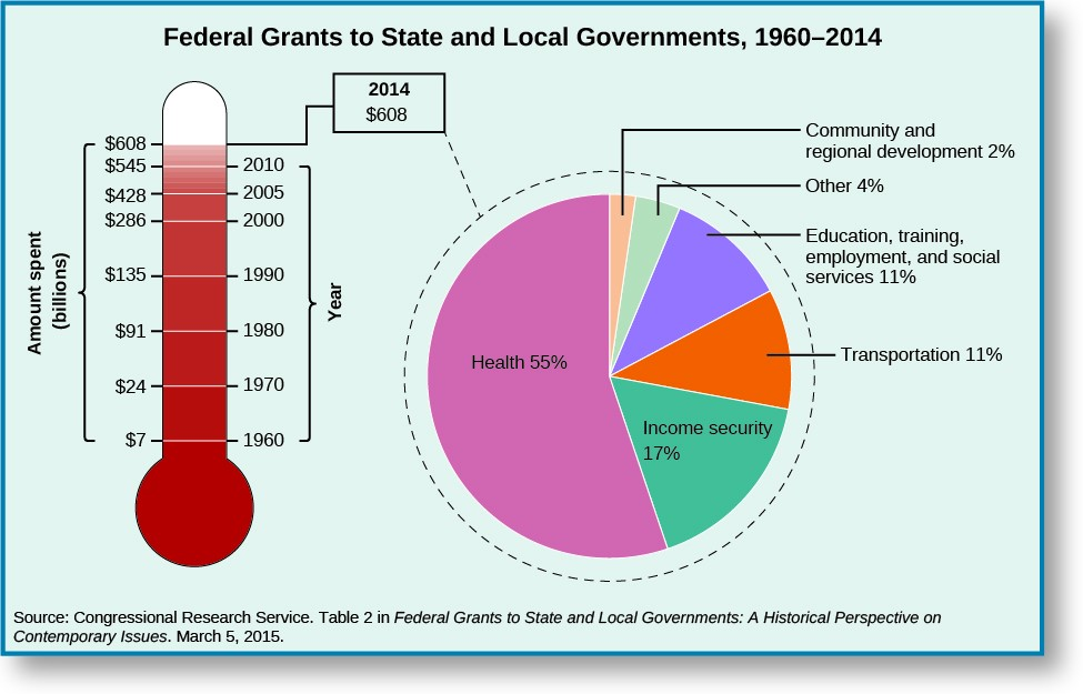 These two graphs show the federal grants to the state and local government from 1960-2014. The first graph in the shape of a thermometer shows the increase of federal grants. In 1960, grants were around 7,019 dollars. In 1970, grants were around 24,065 dollars. In 1980, grants were around 91,385 dollars. In 1990, grants were around 135,325. In 2000, grants were around 285,874 dollars. In 2005, grants were around 428,018 dollars. In 2010, grants were around 544,569 dollars. In 2014, grants were around 608,390 dollars. The pie chart next to this graph shows the breakdown of the 2014 Federal grant of 608,390 dollars. Health received 55%, income security received 17%, transportation received 11%, Education, training, employment and social services received 11%, community and regional development received 2%. Other departments had received around 4%. At the bottom of the chart, a source is cited: