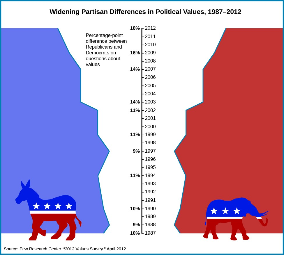 Chart shows the widening partisan differences in political values between 1987 and 2012. In the center of the chart is a vertical axis line. On the right side of the line are the years 1987 through 2012 marked with ticks. On the left side of the line are percentages, labeled