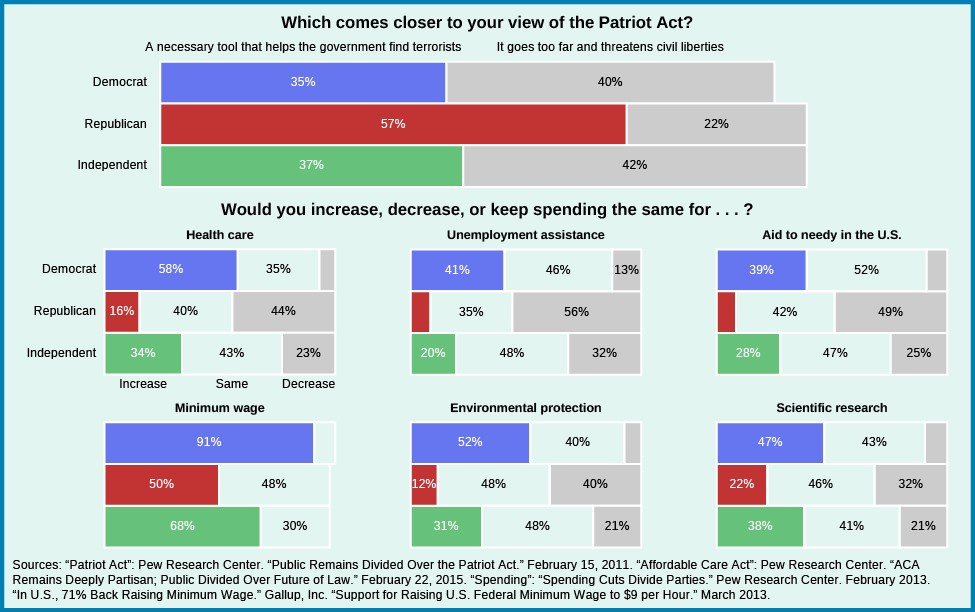 A series of bar graphs showing differences in public opinion. The first graph asks