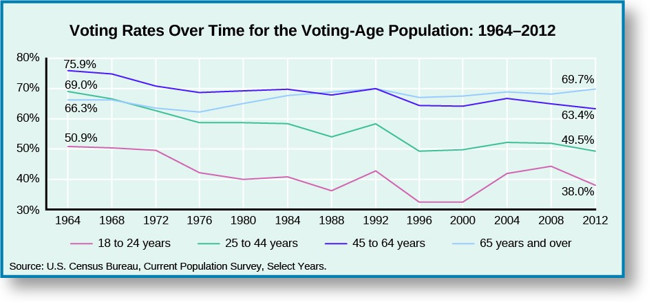 A line graph titled Voting Rates Over Time for the Voting-Age Population: 1964–2012