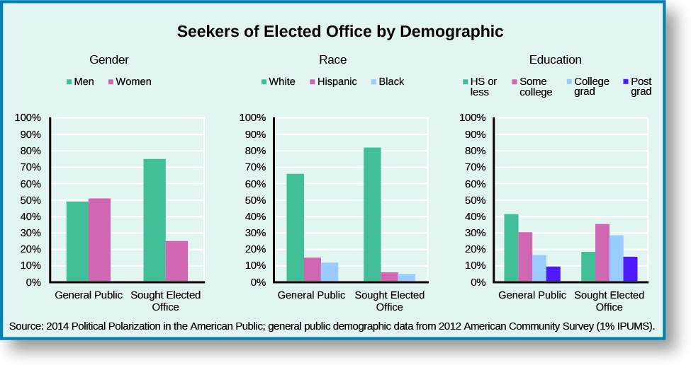 A series of bar graphs titled Seekers of Elected Office by Demographic