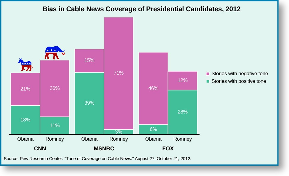 A bar graph titled Bias in Cable News Coverage of Presidential Candidates, 2012.