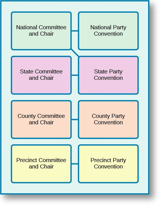 how are political parties organized