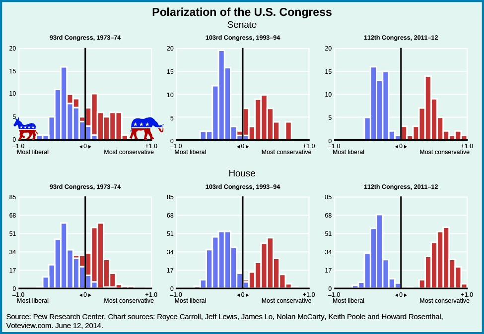 Divided Government And Partisan Polarization American Government